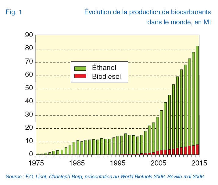 Croissance des biocarburants dans le monde